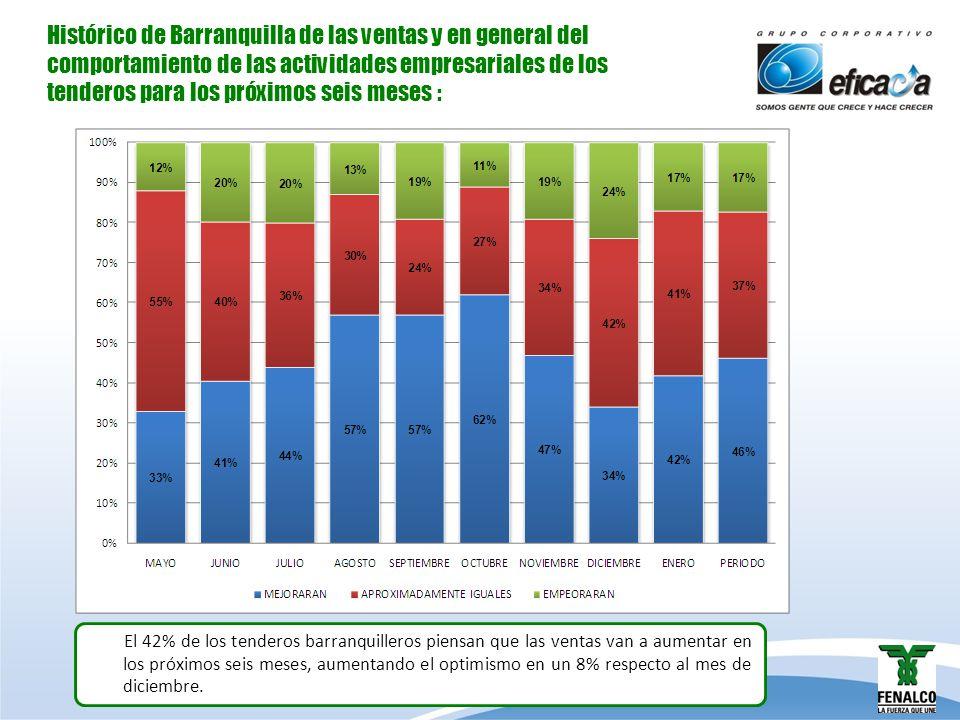 Histórico de Barranquilla de las ventas y en general del comportamiento de las actividades empresariales de los tenderos para los próximos seis meses