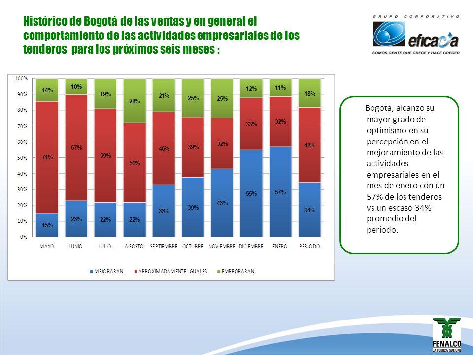 Histórico de Bogotá de las ventas y en general el comportamiento de las actividades empresariales de los tenderos para los próximos seis meses : Bogot
