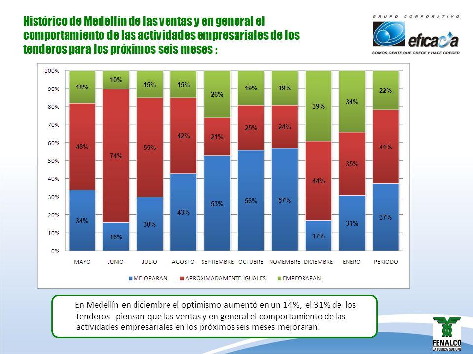 Histórico de Medellín de las ventas y en general el comportamiento de las actividades empresariales de los tenderos para los próximos seis meses : En