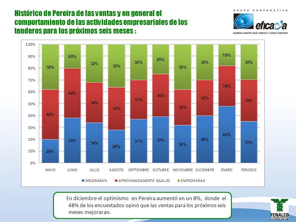 Histórico de Pereira de las ventas y en general el comportamiento de las actividades empresariales de los tenderos para los próximos seis meses : En d