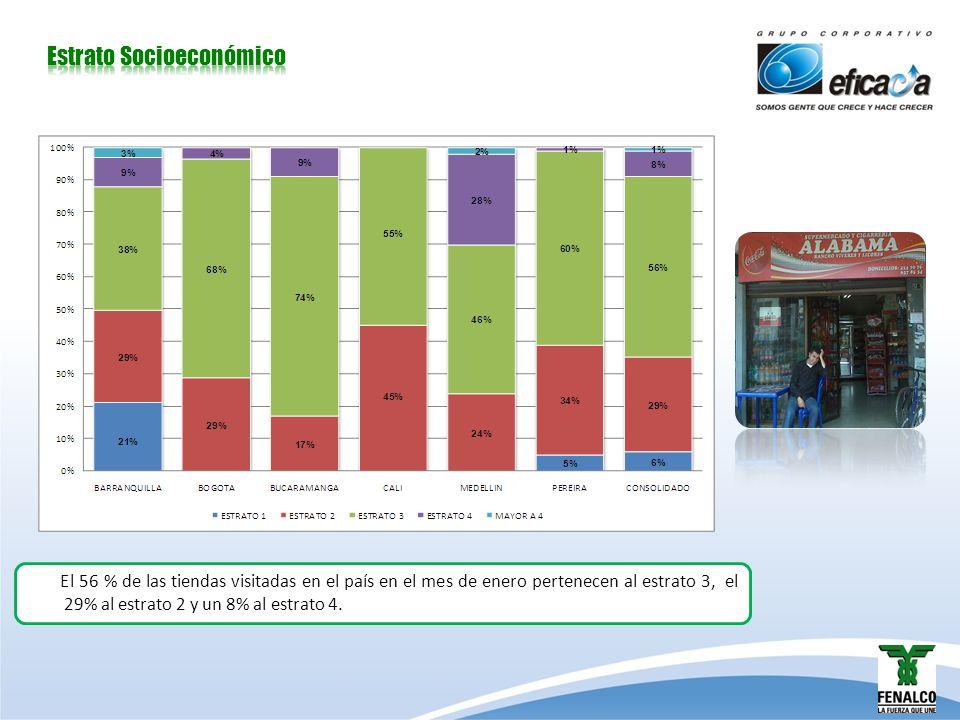 El 56 % de las tiendas visitadas en el país en el mes de enero pertenecen al estrato 3, el 29% al estrato 2 y un 8% al estrato 4.