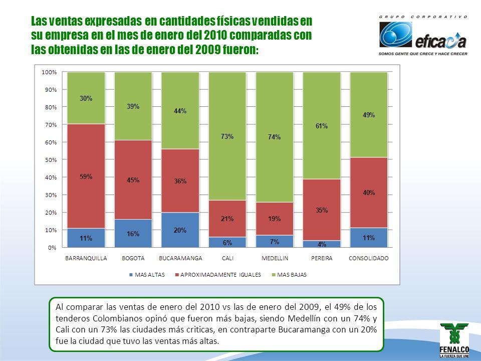 Las ventas expresadas en cantidades físicas vendidas en su empresa en el mes de enero del 2010 comparadas con las obtenidas en las de enero del 2009 f