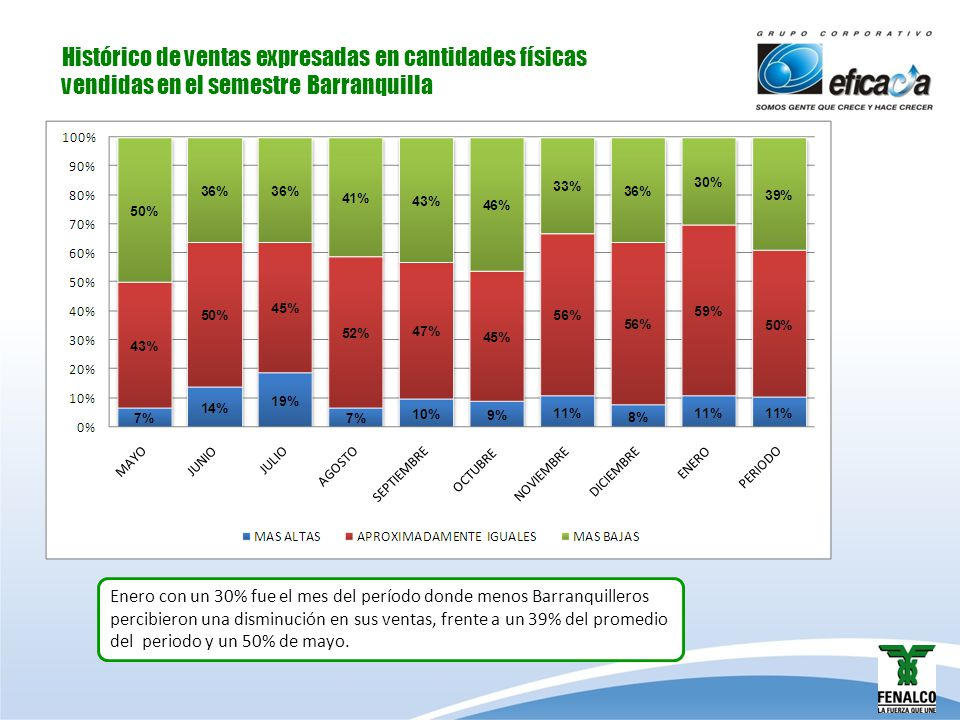 Histórico de ventas expresadas en cantidades físicas vendidas en el semestre Barranquilla Enero con un 30% fue el mes del período donde menos Barranqu