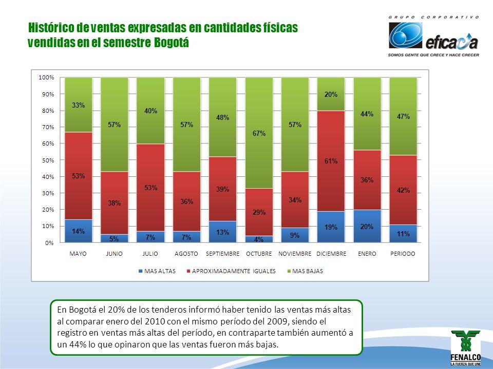Histórico de ventas expresadas en cantidades físicas vendidas en el semestre en Bucaramanga En enero la situación para los tenderos de Bucaramanga siguió empeorando, el 44% afirmó que las ventas habían sido más bajas al comparar con enero del 2009, cifra que estuvo por encima del promedio.