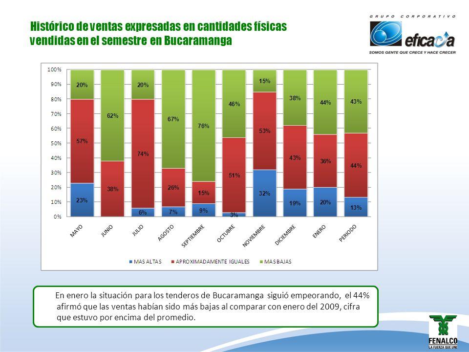 Histórico de ventas expresadas en cantidades físicas vendidas en el semestre en Bucaramanga En enero la situación para los tenderos de Bucaramanga sig