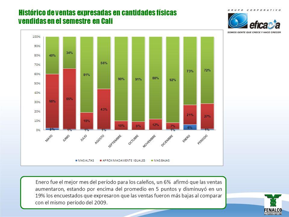 Histórico de ventas expresadas en cantidades físicas vendidas en el período en Medellín Para los paisas enero fue un mes critico, aumentó en un 14% los tenderos que expresaron que las ventas habían sido más bajas, estando por encima de la media en un 22% y es el mes del período que registra las peores ventas.