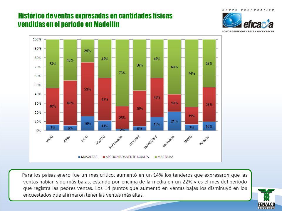 Histórico de ventas expresadas en cantidades físicas vendidas en el período en Medellín Para los paisas enero fue un mes critico, aumentó en un 14% lo
