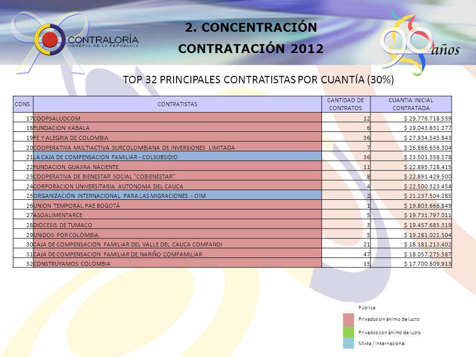3.4 Grupo Rodríguez Eusse.
