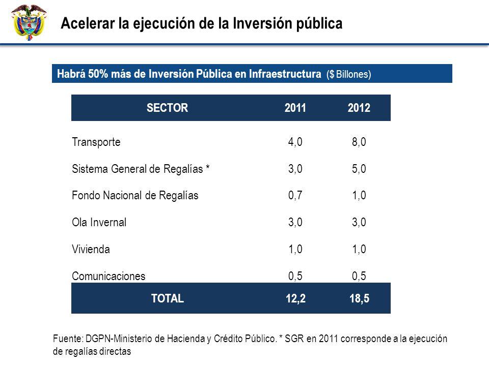 Fuente: DGPN-Ministerio de Hacienda y Crédito Público.
