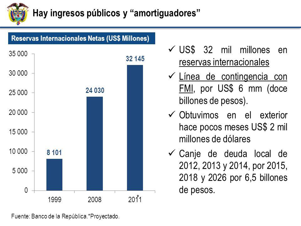 Hay ingresos públicos y amortiguadores Reservas Internacionales Netas (US$ Millones) Fuente: Banco de la República.*Proyectado.