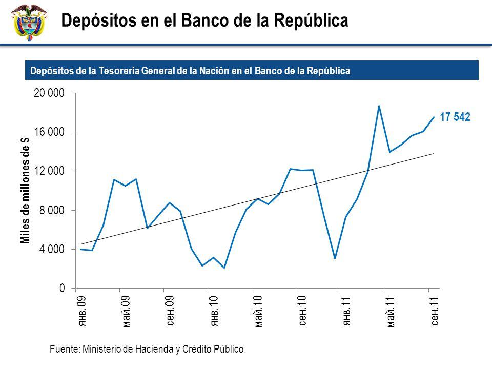 Depósitos en el Banco de la República Fuente: Ministerio de Hacienda y Crédito Público.