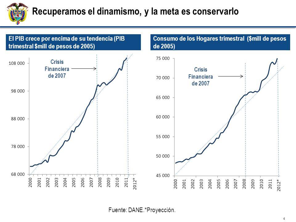 El PIB crece por encima de su tendencia (PIB trimestral $mill de pesos de 2005) Fuente: DANE.*Proyección.