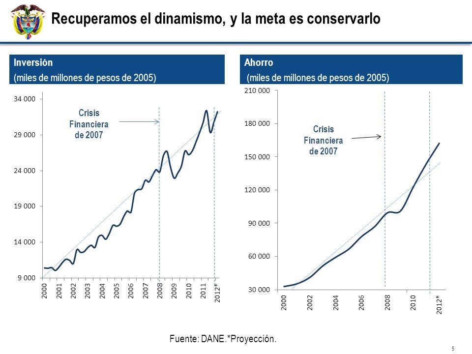 Inversión (miles de millones de pesos de 2005) Fuente: DANE.*Proyección.