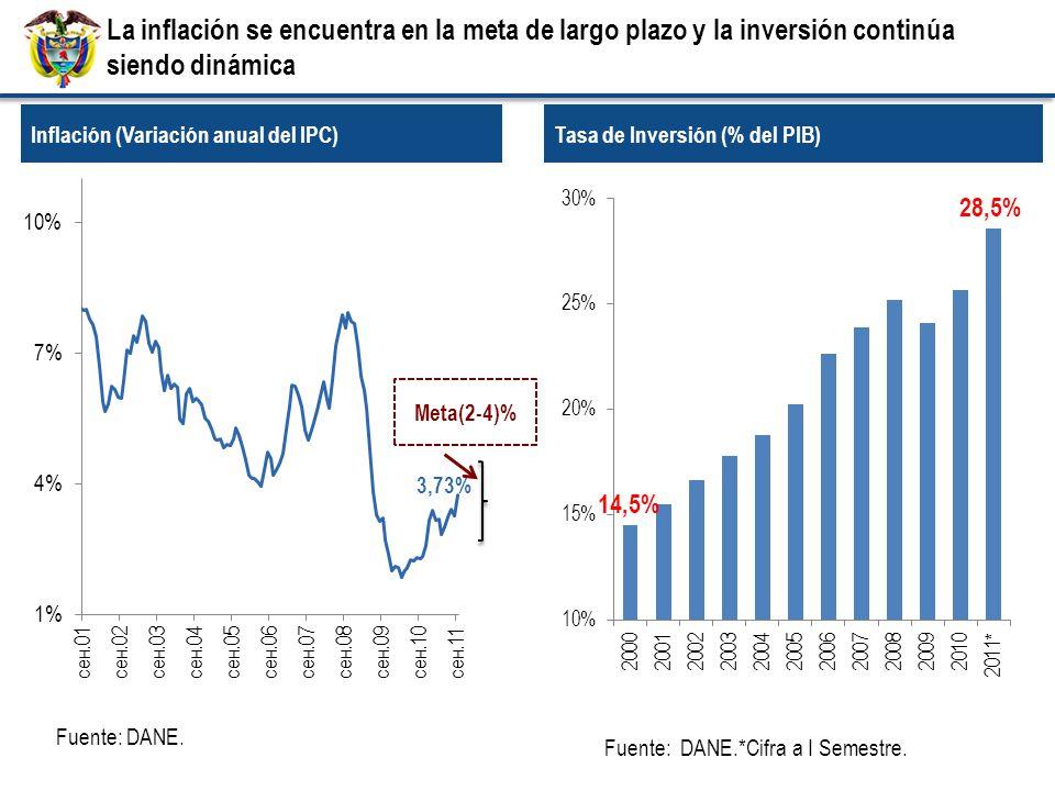 Inflación (Variación anual del IPC) Fuente: DANE.*Cifra a I Semestre.