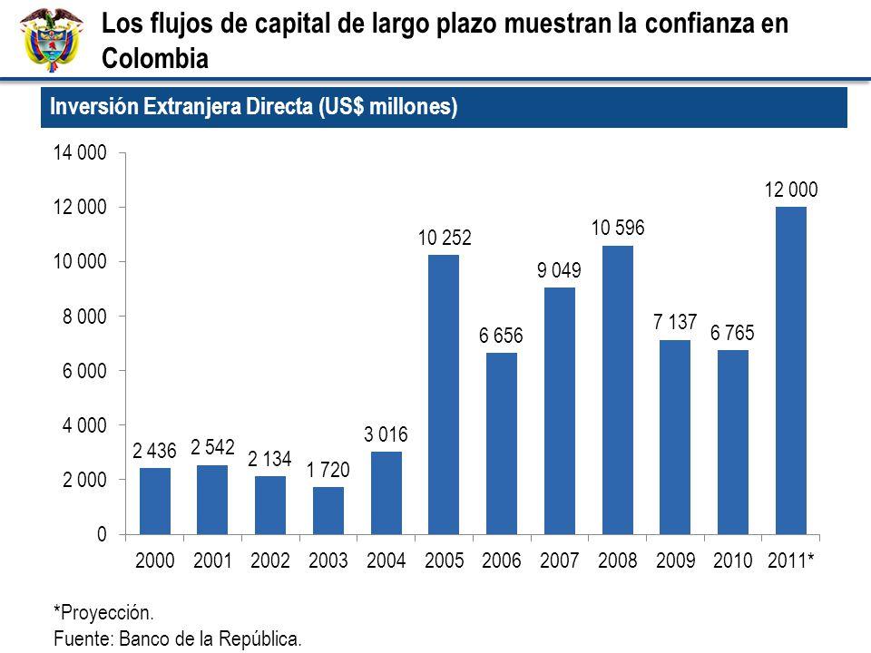 Inversión Extranjera Directa (US$ millones) *Proyección.
