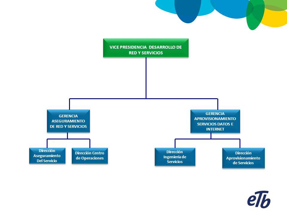 VICE PRESIDENCIA DESARROLLO DE RED Y SERVICIOS GERENCIA APROVISIONAMIENTO SERVICIOS DATOS E INTERNET Dirección Ingeniería de Servicios Dirección Aprov