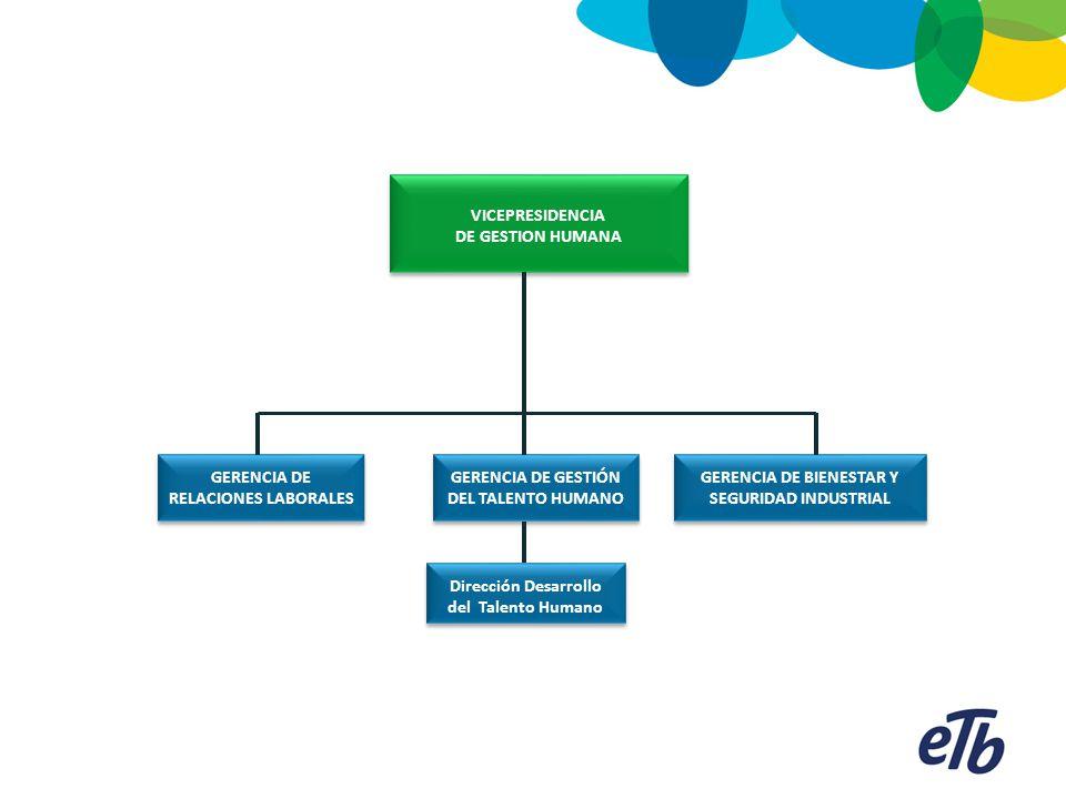 GERENCIA ABASTECIMIENTO DE BIENES Y SERVICIOS VICE PRESIDENCIA FINANCIERA Y SERVICIOS ADMINISTRATIVOS VICE PRESIDENCIA FINANCIERA Y SERVICIOS ADMINISTRATIVOS GERENCIA GESTIÓN RECURSOS FINANCIEROS Y ADMINISTRATIVOS GERENCIA FACTURACIÓN, CARTERA Y COBRANZAS GERENCIA CONTABILIDAD E IMPUESTOS GERENCIA GESTIÓN DE VALOR Coordinación Contabilidad General Dirección Servicios Generales y Administrativos GERENCIA FINANZAS CORPORATIVAS