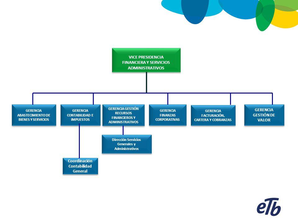 GERENCIA ABASTECIMIENTO DE BIENES Y SERVICIOS VICE PRESIDENCIA FINANCIERA Y SERVICIOS ADMINISTRATIVOS VICE PRESIDENCIA FINANCIERA Y SERVICIOS ADMINIST