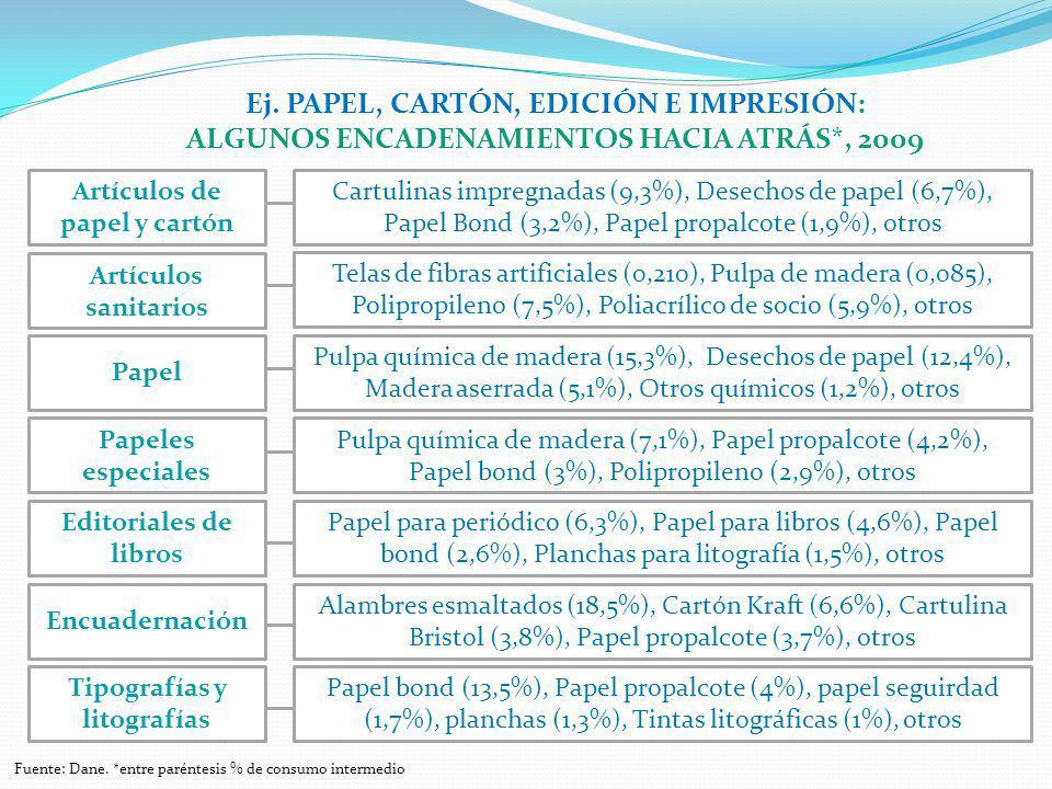 Ej. PAPEL, CARTÓN, EDICIÓN E IMPRESIÓN: ALGUNOS ENCADENAMIENTOS HACIA ATRÁS*, 2009 Cartulinas impregnadas (9,3%), Desechos de papel (6,7%), Papel Bond
