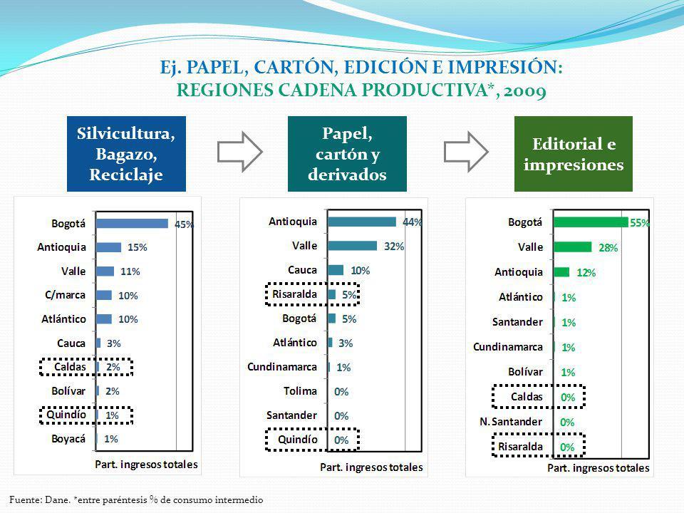 Ej. PAPEL, CARTÓN, EDICIÓN E IMPRESIÓN: REGIONES CADENA PRODUCTIVA*, 2009 Fuente: Dane. *entre paréntesis % de consumo intermedio Silvicultura, Bagazo