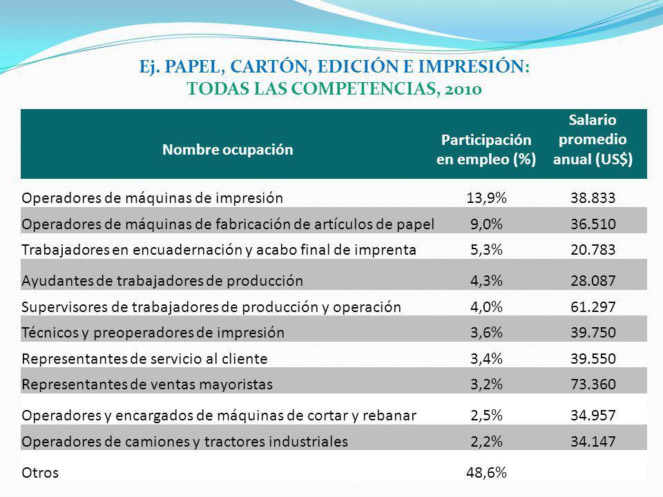 Nombre ocupación Participación en empleo (%) Salario promedio anual (US$) Operadores de máquinas de impresión13,9%38.833 Operadores de máquinas de fab