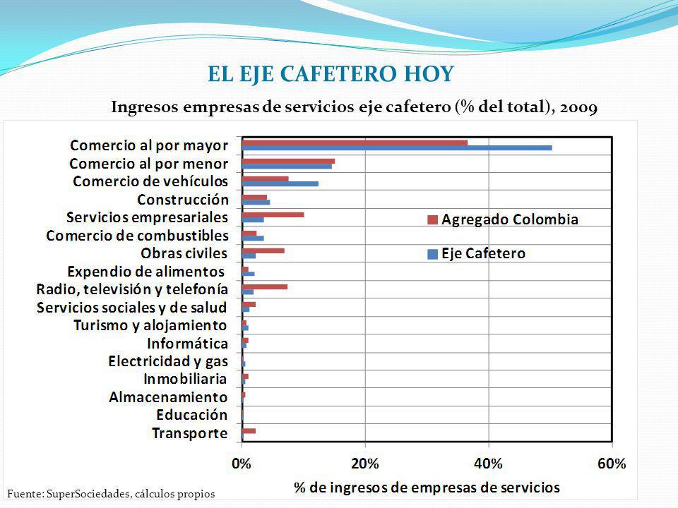 Fuente: SuperSociedades, cálculos propios Ingresos empresas de servicios eje cafetero (% del total), 2009 EL EJE CAFETERO HOY