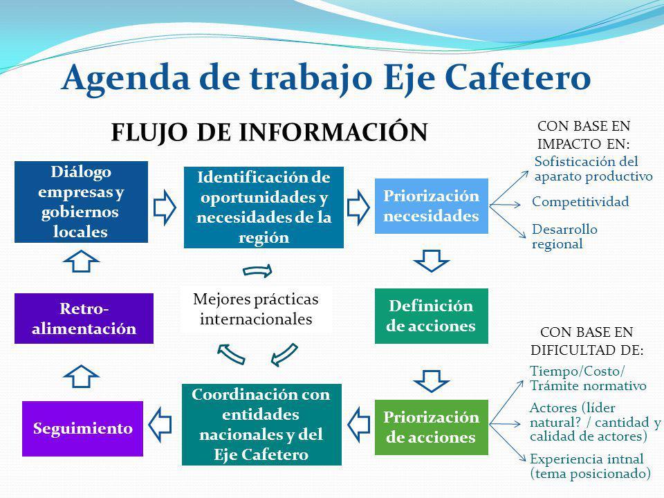 Diálogo empresas y gobiernos locales Identificación de oportunidades y necesidades de la región Priorización necesidades FLUJO DE INFORMACIÓN Sofistic