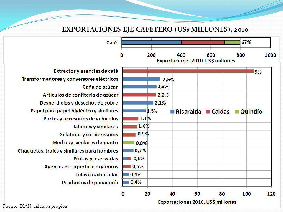 EXPORTACIONES EJE CAFETERO (US$ MILLONES), 2010 Fuente: DIAN, cálculos propios