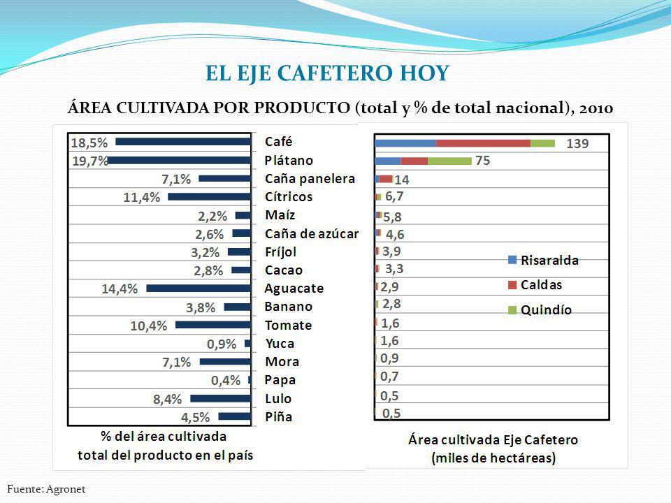 ÁREA CULTIVADA POR PRODUCTO (total y % de total nacional), 2010 Fuente: Agronet EL EJE CAFETERO HOY
