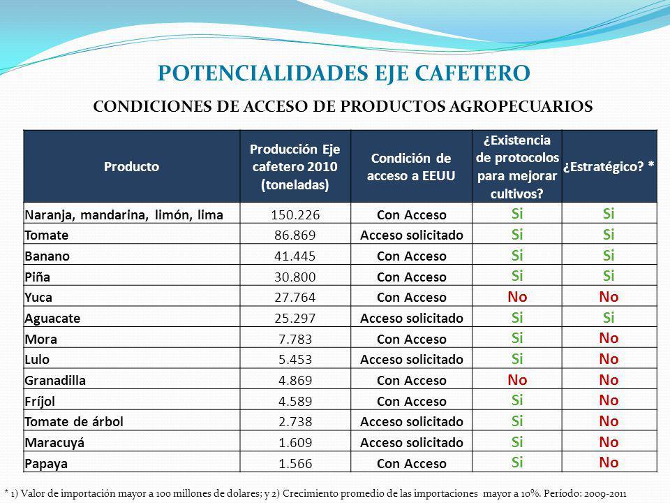 Producto Producción Eje cafetero 2010 (toneladas) Condición de acceso a EEUU ¿Existencia de protocolos para mejorar cultivos? ¿Estratégico? * Naranja,