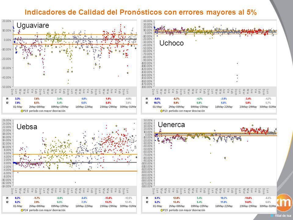 Indicadores de Calidad del Pronósticos con errores mayores al 5% Uguaviare Uchoco Uenerca Uebsa