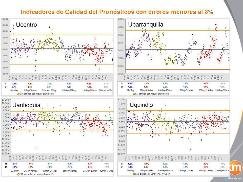 Indicadores de Calidad del Pronósticos con errores menores al 3% Ucentro Ubarranquilla Uantioquia Uquindio