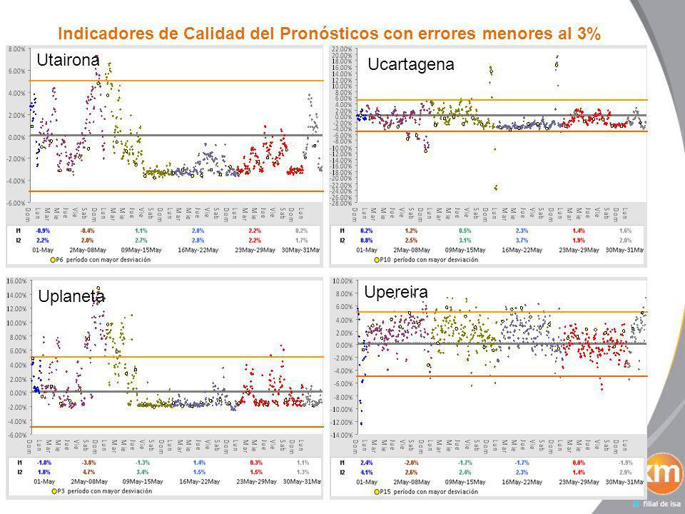 Indicadores de Calidad del Pronósticos con errores menores al 3% Usinu