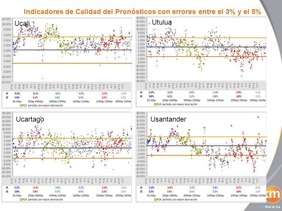 Indicadores de Calidad del Pronósticos con errores entre el 3% y el 5% Ucali Ucartago Utulua Usantander