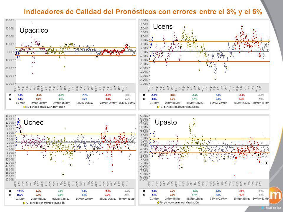 Indicadores de Calidad del Pronósticos con errores entre el 3% y el 5% Usur Upijaos