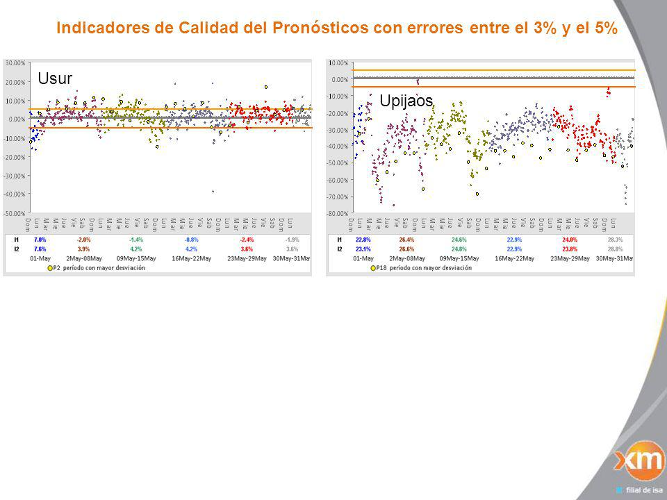 Indicadores de Calidad del Pronósticos con errores mayores al 5% Upacande Uenelar UemsaUandaki