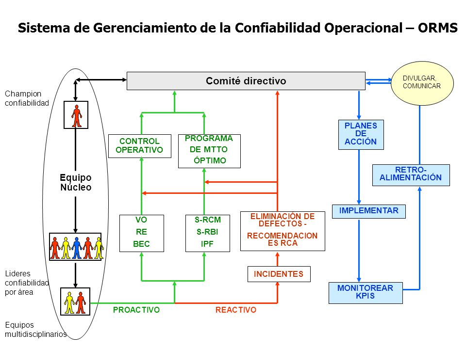 Comité directivo CONTROL OPERATIVO VO RE BEC S-RCM S-RBI IPF PROGRAMA DE MTTO ÓPTIMO PLANES DE ACCIÓN IMPLEMENTAR MONITOREAR KPIS RETRO- ALIMENTACIÓN DIVULGAR, COMUNICAR Lideres confiabilidad por área Equipos multidisciplinarios Champion confiabilidad EquipoNú cleo PROACTIVOREACTIVO ELIMINACIÓN DE DEFECTOS - RECOMENDACIONES RCA INCIDENTES INTEGRIDAD OPERATIVA (CONFIABILIDAD HUMANA / PROCESOS)