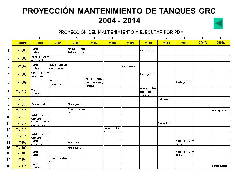 PROYECCIÓN MANTENIMIENTO DE TANQUES GRC 2004 - 2014