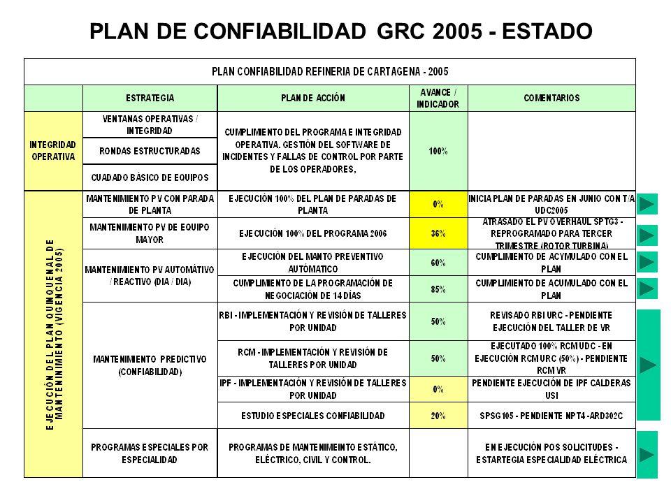 PLAN DE CONFIABILIDAD GRC 2005 - ESTADO