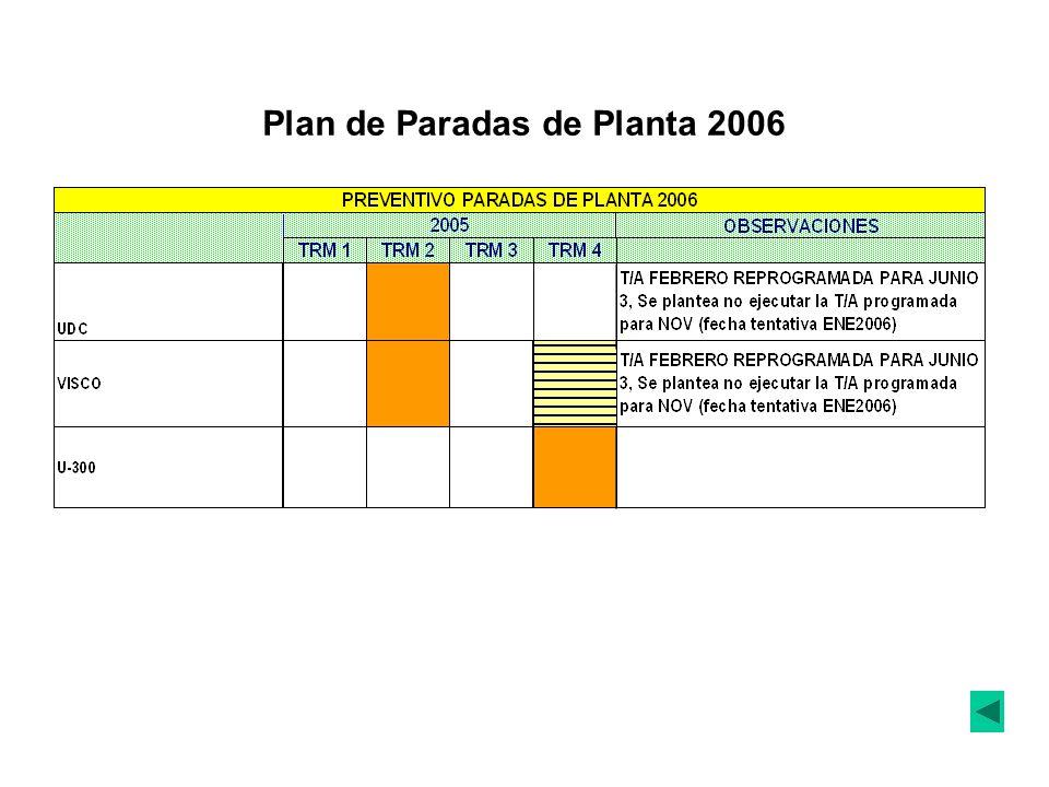 Plan de Paradas de Planta 2006