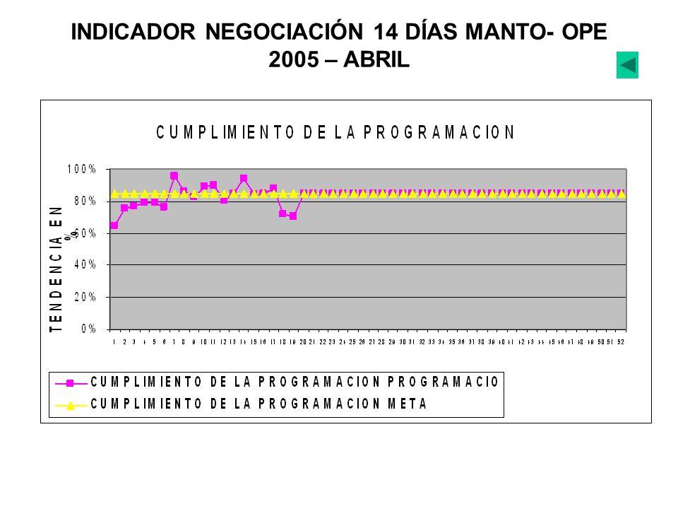 INDICADOR NEGOCIACIÓN 14 DÍAS MANTO- OPE 2005 – ABRIL