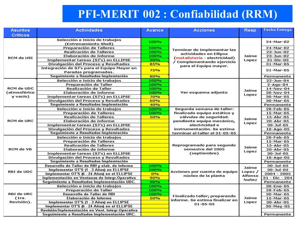 PFI-MERIT 002 : Confiabilidad (RRM)