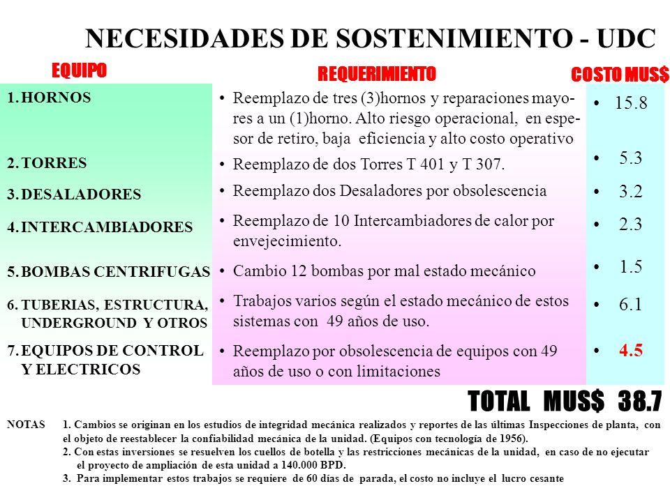 NECESIDADES DE SOSTENIMIENTO - UDC 1.HORNOS 2.TORRES 3.DESALADORES 4.INTERCAMBIADORES 5.BOMBAS CENTRIFUGAS 6.TUBERIAS, ESTRUCTURA, UNDERGROUND Y OTROS 7.EQUIPOS DE CONTROL Y ELECTRICOS EQUIPO Reemplazo de tres (3)hornos y reparaciones mayo- res a un (1)horno.