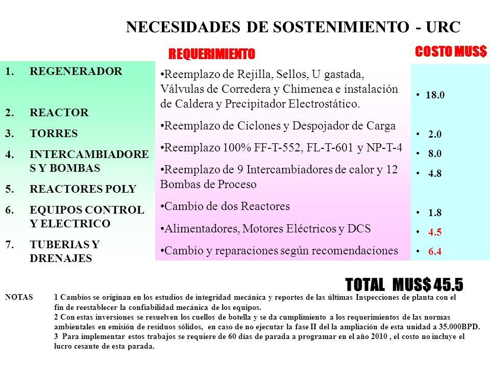 NECESIDADES DE SOSTENIMIENTO - URC 1.REGENERADOR 2.REACTOR 3.TORRES 4.INTERCAMBIADORE S Y BOMBAS 5.REACTORES POLY 6.EQUIPOS CONTROL Y ELECTRICO 7.TUBERIAS Y DRENAJES Reemplazo de Rejilla, Sellos, U gastada, Válvulas de Corredera y Chimenea e instalación de Caldera y Precipitador Electrostático.