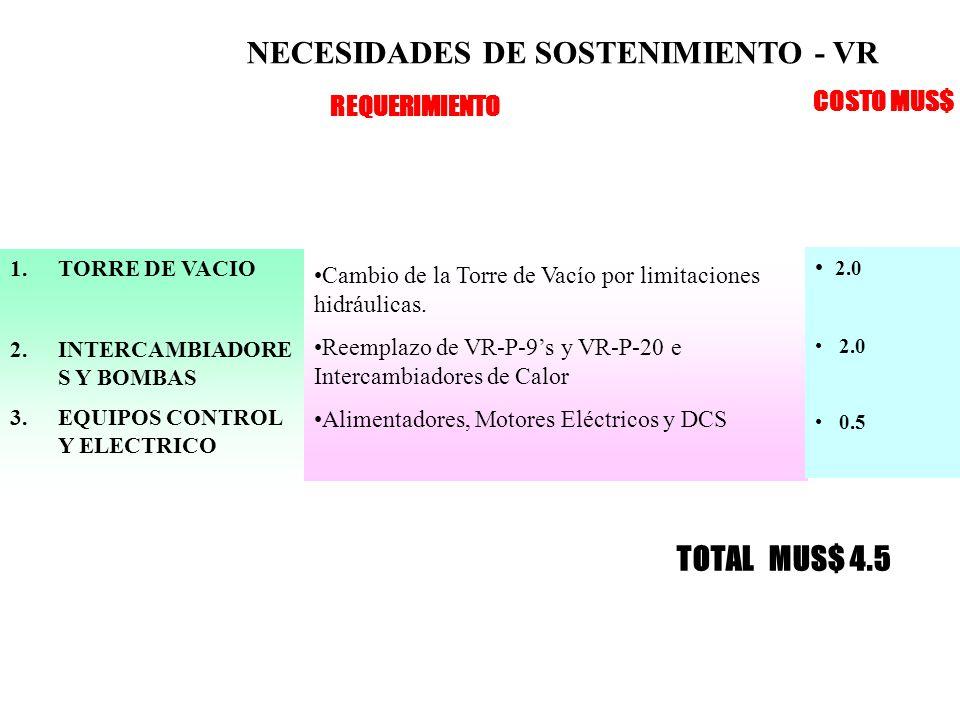 NECESIDADES DE SOSTENIMIENTO - VR 1.TORRE DE VACIO 2.INTERCAMBIADORE S Y BOMBAS 3.EQUIPOS CONTROL Y ELECTRICO Cambio de la Torre de Vacío por limitaciones hidráulicas.