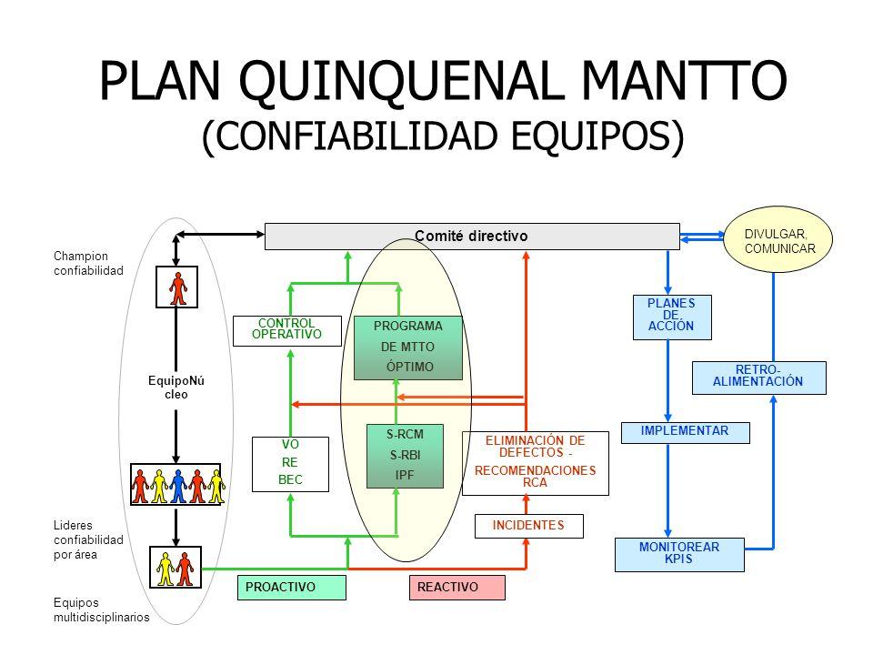 Comité directivo CONTROL OPERATIVO VO RE BEC S-RCM S-RBI IPF PROGRAMA DE MTTO ÓPTIMO PLANES DE ACCIÓN IMPLEMENTAR MONITOREAR KPIS RETRO- ALIMENTACIÓN DIVULGAR, COMUNICAR Lideres confiabilidad por área Equipos multidisciplinarios Champion confiabilidad EquipoNú cleo PROACTIVOREACTIVO ELIMINACIÓN DE DEFECTOS - RECOMENDACIONES RCA INCIDENTES PLAN QUINQUENAL MANTTO (CONFIABILIDAD EQUIPOS)