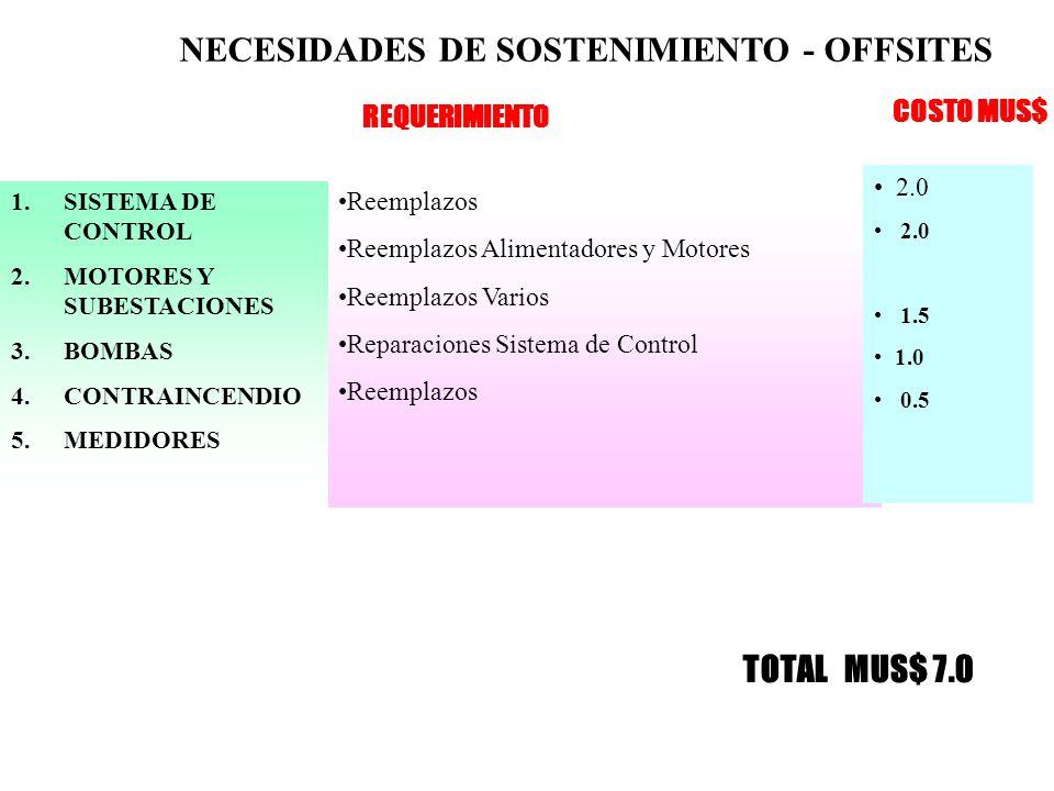 NECESIDADES DE SOSTENIMIENTO - OFFSITES 1.SISTEMA DE CONTROL 2.MOTORES Y SUBESTACIONES 3.BOMBAS 4.CONTRAINCENDIO 5.MEDIDORES Reemplazos Reemplazos Alimentadores y Motores Reemplazos Varios Reparaciones Sistema de Control Reemplazos 2.0 1.5 1.0 0.5 REQUERIMIENTO COSTO MUS$ TOTAL MUS$ 7.0