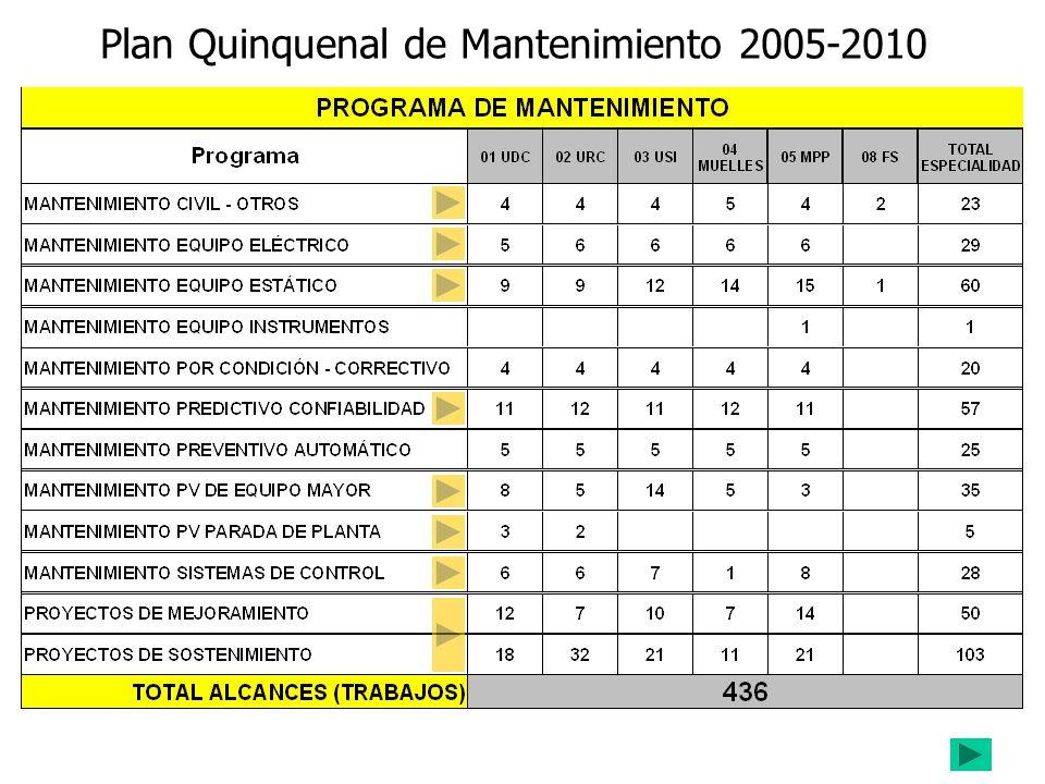 Plan Quinquenal de Mantenimiento 2005-2010