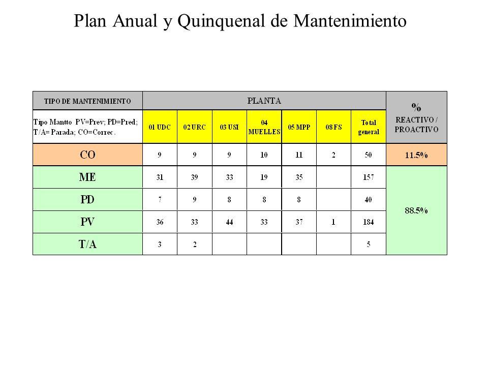 Plan Anual y Quinquenal de Mantenimiento