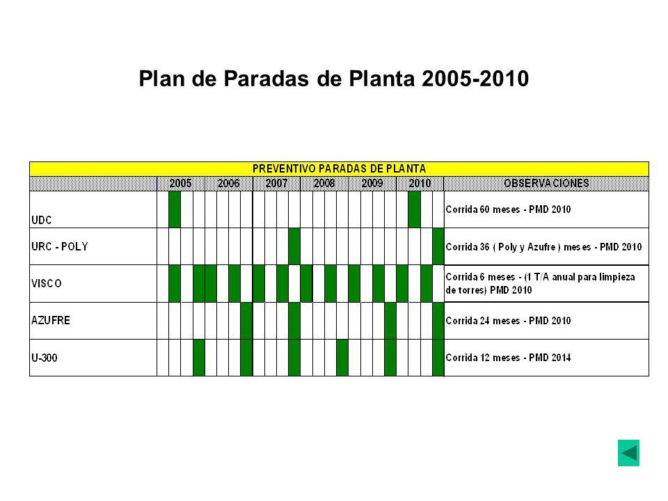 Plan de Paradas de Planta 2005-2010